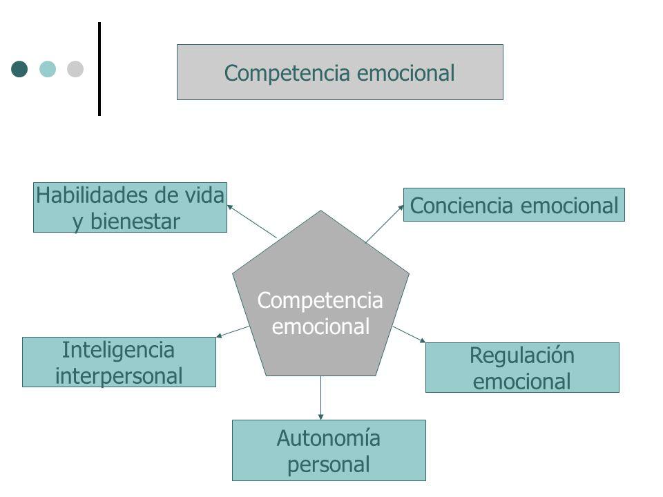 Competencia emocional Conciencia emocional Regulación emocional Autonomía personal Inteligencia interpersonal Habilidades de vida y bienestar Competen