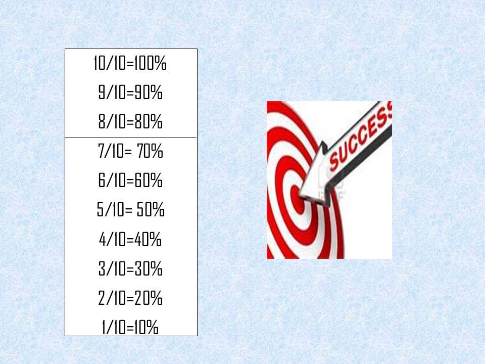 10/10=100% 9/10=90% 8/10=80% 7/10= 70% 6/10=60% 5/10= 50% 4/10=40% 3/10=30% 2/10=20% 1/10=10%