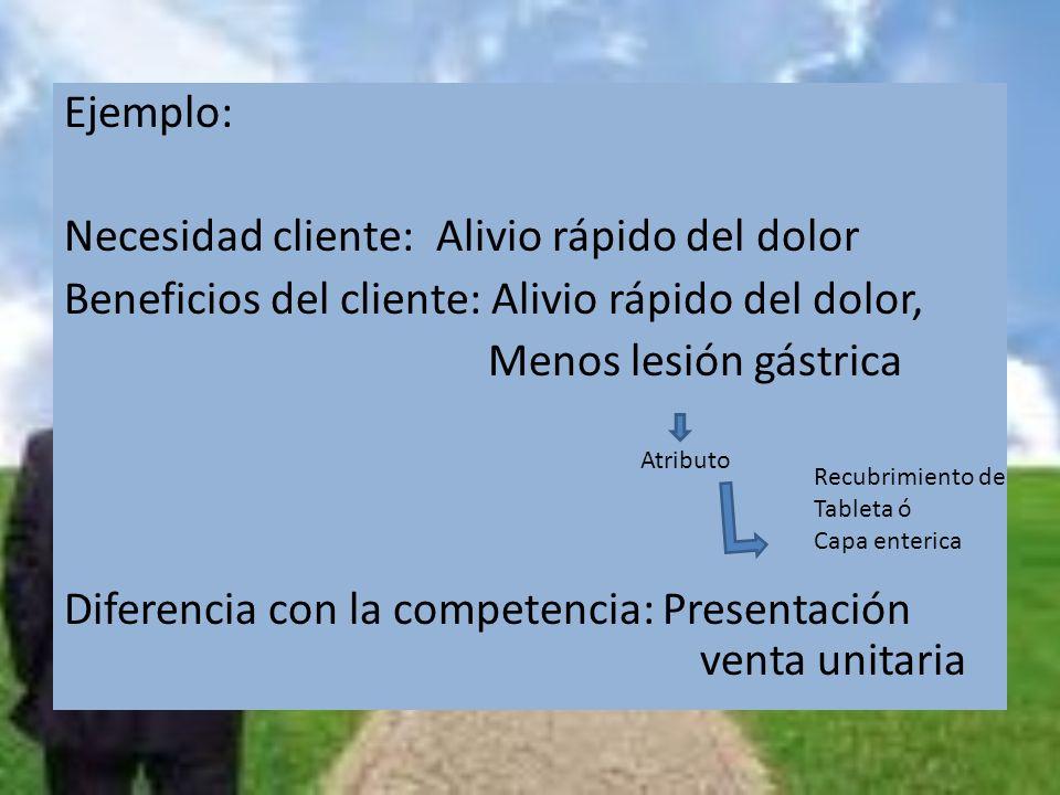 Ejemplo: Necesidad cliente: Alivio rápido del dolor Beneficios del cliente: Alivio rápido del dolor, Menos lesión gástrica Diferencia con la competenc