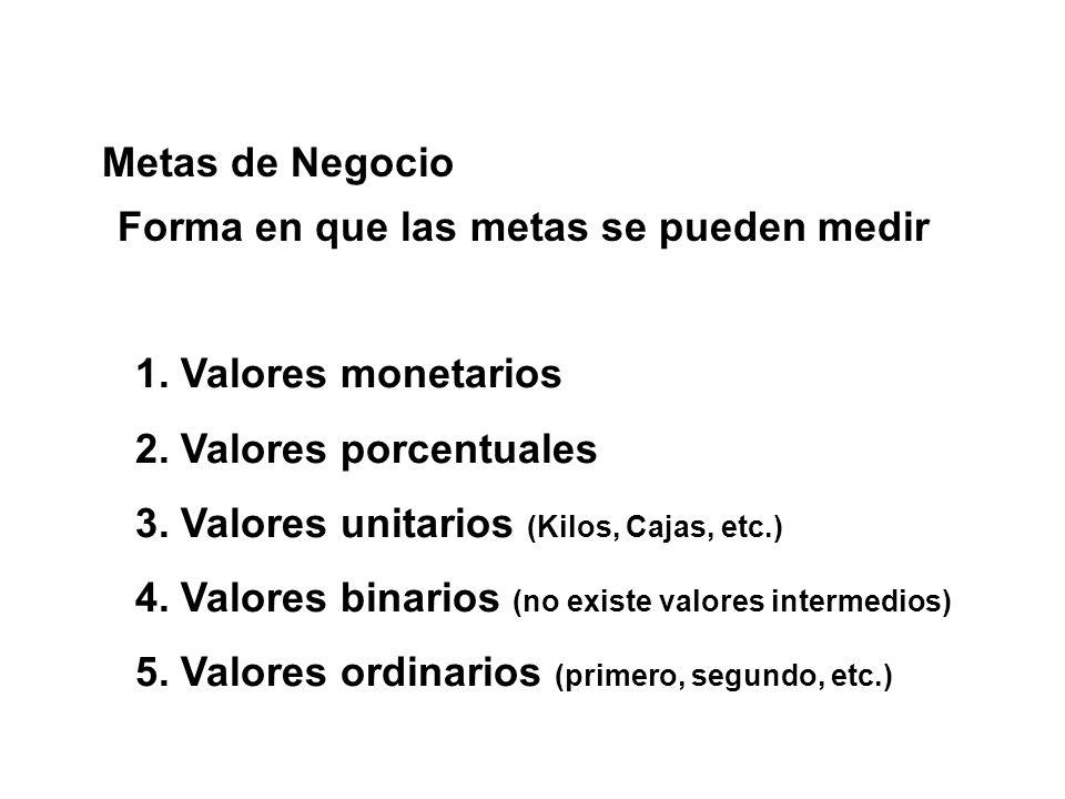 Metas de Negocio Forma en que las metas se pueden medir 1. Valores monetarios 2. Valores porcentuales 3. Valores unitarios (Kilos, Cajas, etc.) 4. Val