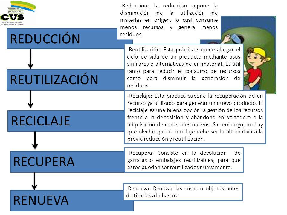 REDUCCIÓN REUTILIZACIÓN RECICLAJE -Reducción: La reducción supone la disminución de la utilización de materias en origen, lo cual consume menos recurs
