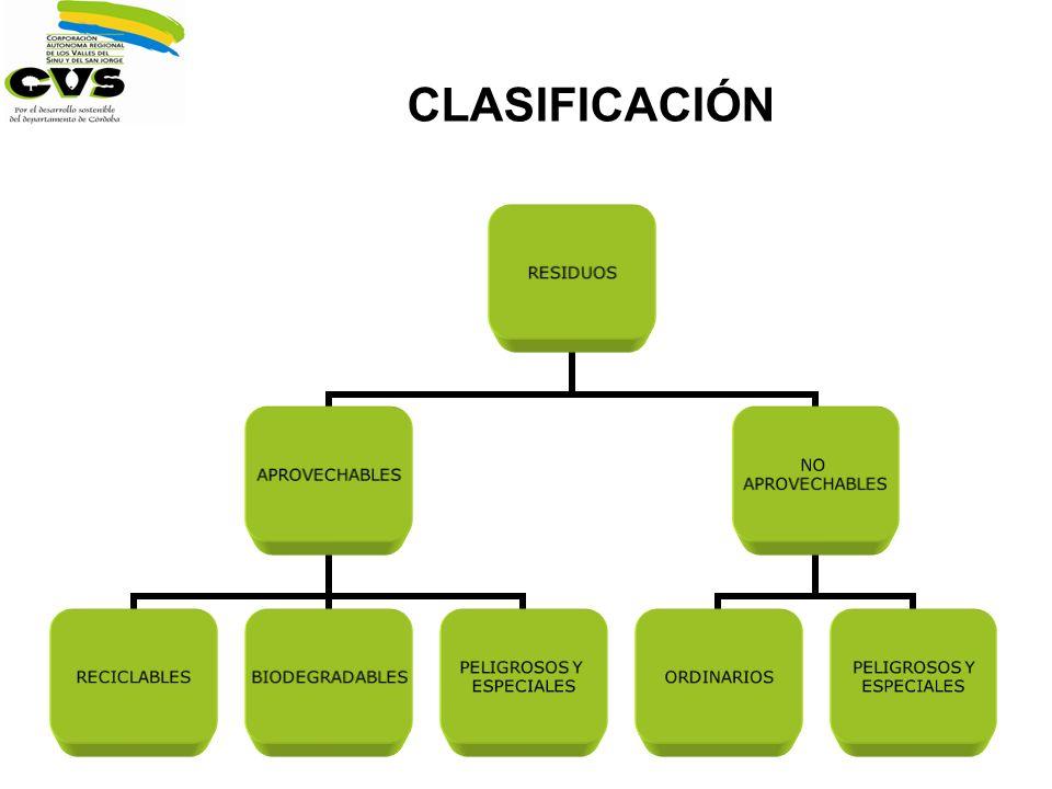 CLASIFICACIÓN RESIDUOS APROVECHABLES RECICLABLESBIODEGRADABLES PELIGROSOS Y ESPECIALES NO APROVECHABLES ORDINARIOS PELIGROSOS Y ESPECIALES