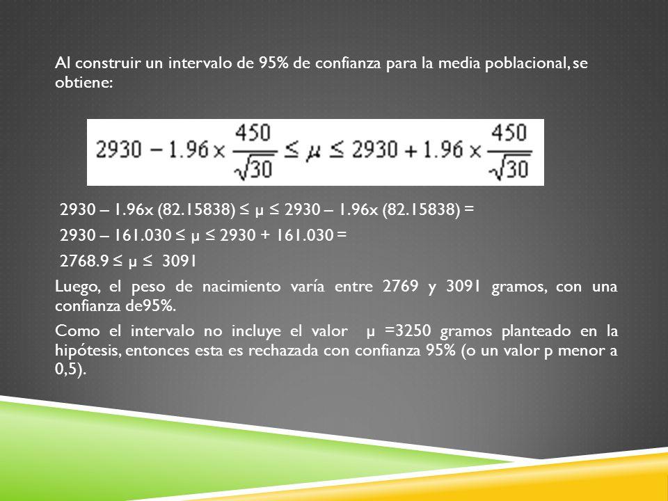 Al construir un intervalo de 95% de confianza para la media poblacional, se obtiene: 2930 – 1.96x (82.15838) µ 2930 – 1.96x (82.15838) = 2930 – 161.03