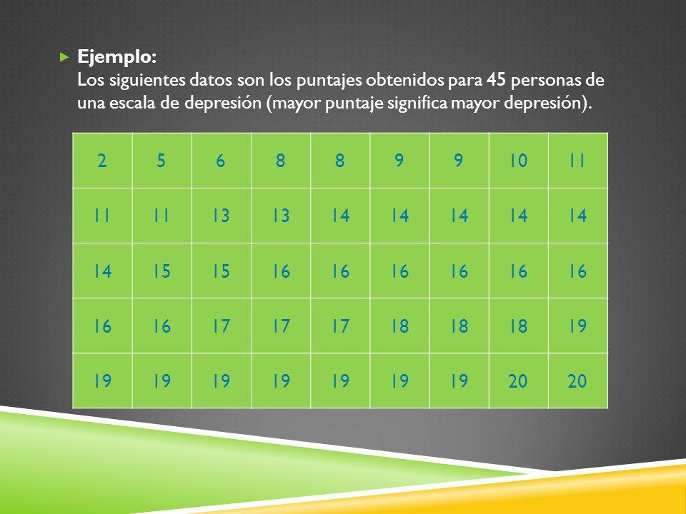 Ejemplo: Los siguientes datos son los puntajes obtenidos para 45 personas de una escala de depresión (mayor puntaje significa mayor depresión). 256889