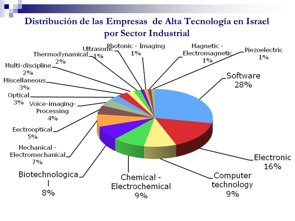 Clean Technology (2) - Israel recicla el 80% de las aguas residuales para su uso en agricultura e industria (España, segunda en el ranking mundial, el