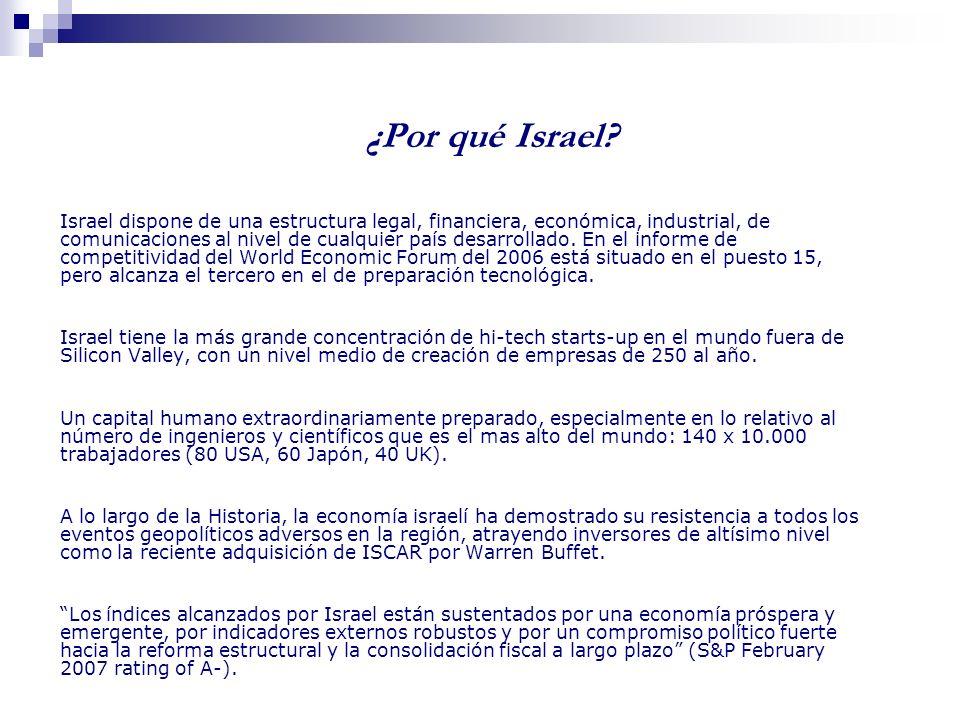 Distribución de las Empresas de Alta Tecnología en Israel por Sector Industrial