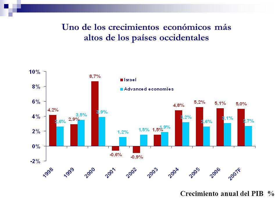 Principales datos macroeconómicos 2007 Producto Interior Bruto (millones de U.S. $): 140.488 PIB Sector Privado (millones de U.S. $): 102.606 PIB Per