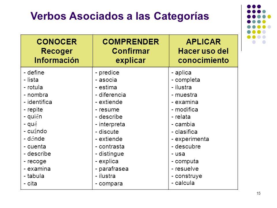 15 - define - lista - rotula - nombra - identifica - repite - qui é n - qu é - cu á ndo - d ó nde - cuenta - describe - recoge - examina - tabula - ci