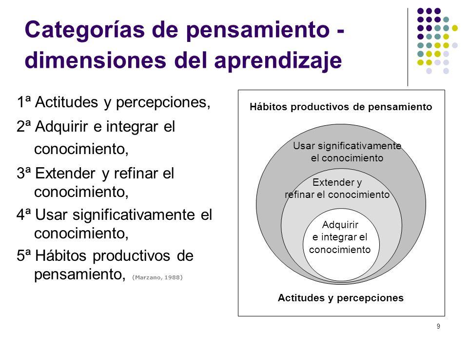9 Categorías de pensamiento - dimensiones del aprendizaje 1ª Actitudes y percepciones, 2ª Adquirir e integrar el conocimiento, 3ª Extender y refinar e