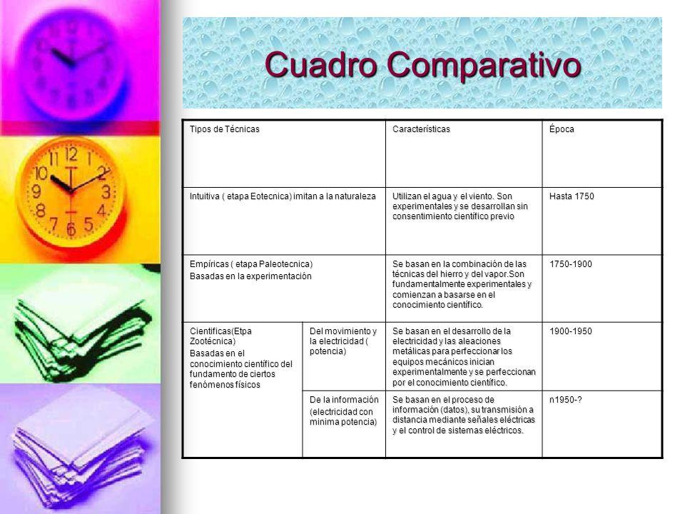 Cuadro Comparativo Tipos de Técnicas CaracterísticasÉpoca Intuitiva ( etapa Eotecnica) imitan a la naturaleza Utilizan el agua y el viento. Son experi