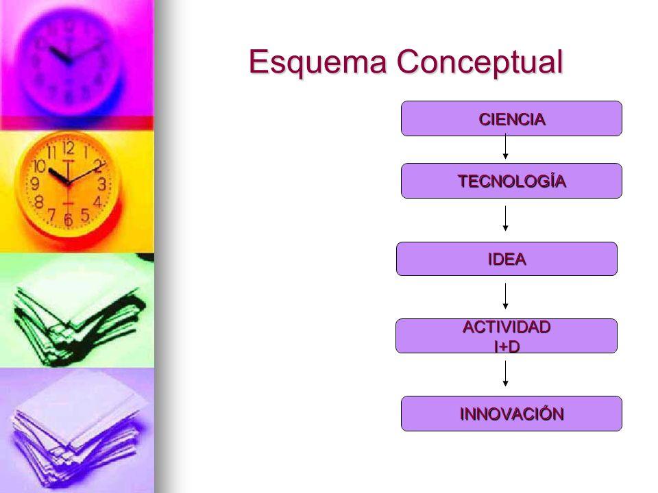 Esquema Conceptual TECNOLOGÍA ACTIVIDADI+D INNOVACIÓN IDEA