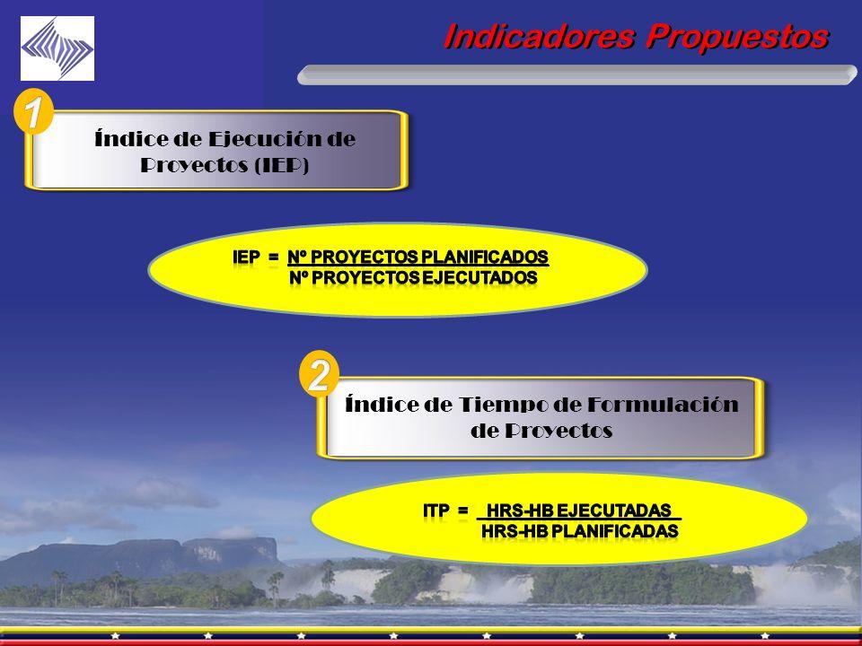 Indicadores Propuestos Índice de Ejecución de Proyectos (IEP) Índice de Tiempo de Formulación de Proyectos