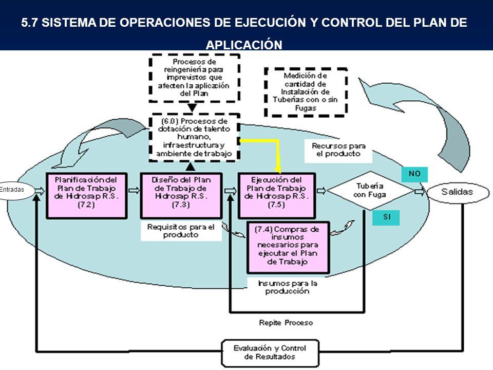 11 5.7 SISTEMA DE OPERACIONES DE EJECUCIÓN Y CONTROL DEL PLAN DE APLICACIÓN Entradas
