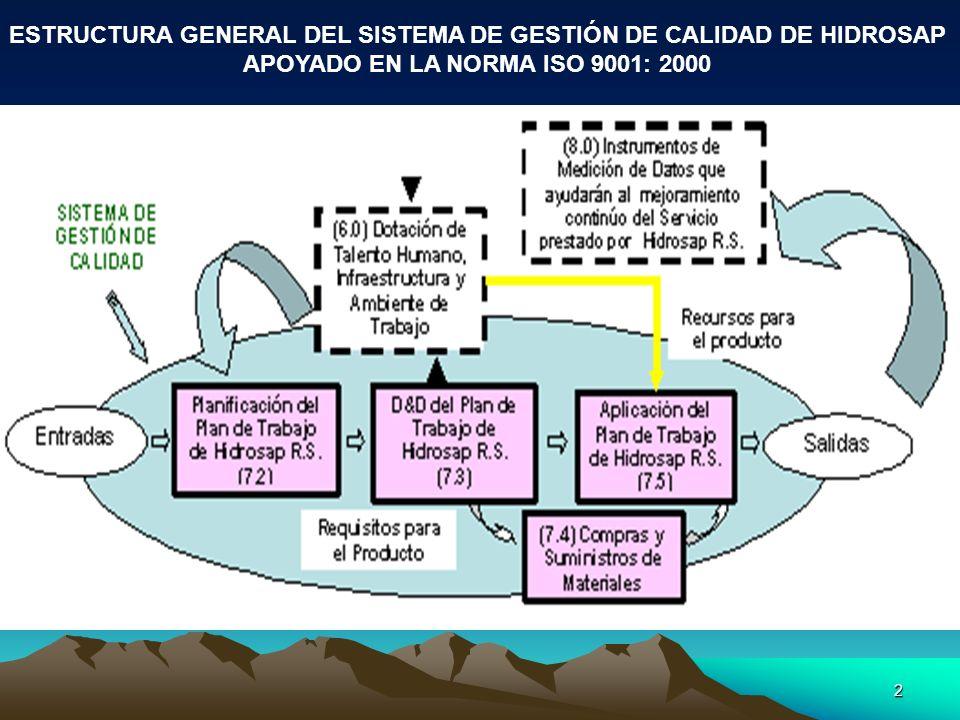 2 ESTRUCTURA GENERAL DEL SISTEMA DE GESTIÓN DE CALIDAD DE HIDROSAP APOYADO EN LA NORMA ISO 9001: 2000