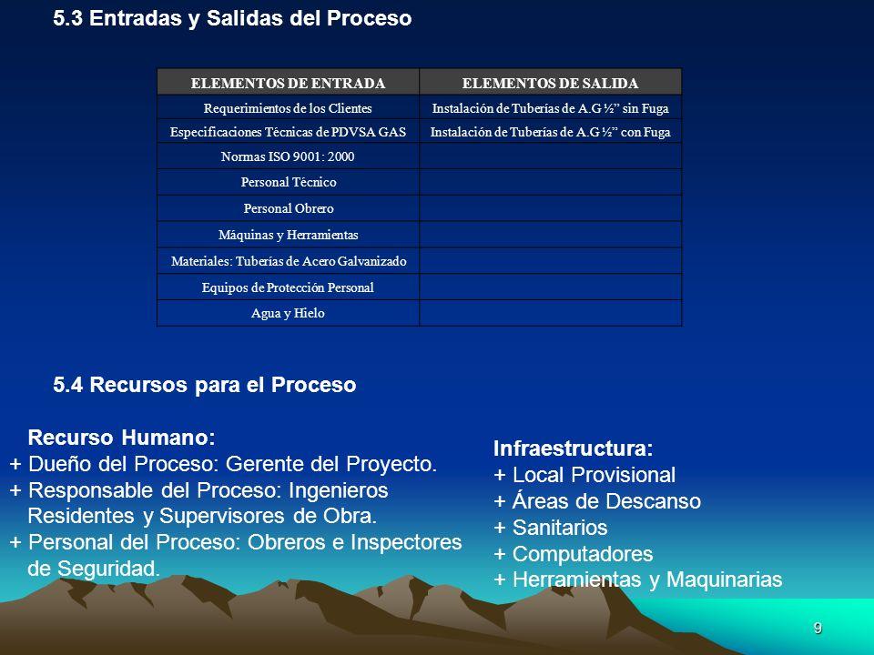 9 ELEMENTOS DE ENTRADAELEMENTOS DE SALIDA Requerimientos de los ClientesInstalación de Tuberías de A.G ½ sin Fuga Especificaciones Técnicas de PDVSA GASInstalación de Tuberías de A.G ½ con Fuga Normas ISO 9001: 2000 Personal Técnico Personal Obrero Máquinas y Herramientas Materiales: Tuberías de Acero Galvanizado Equipos de Protección Personal Agua y Hielo 5.3 Entradas y Salidas del Proceso 5.4 Recursos para el Proceso Recurso Humano: + Dueño del Proceso: Gerente del Proyecto.