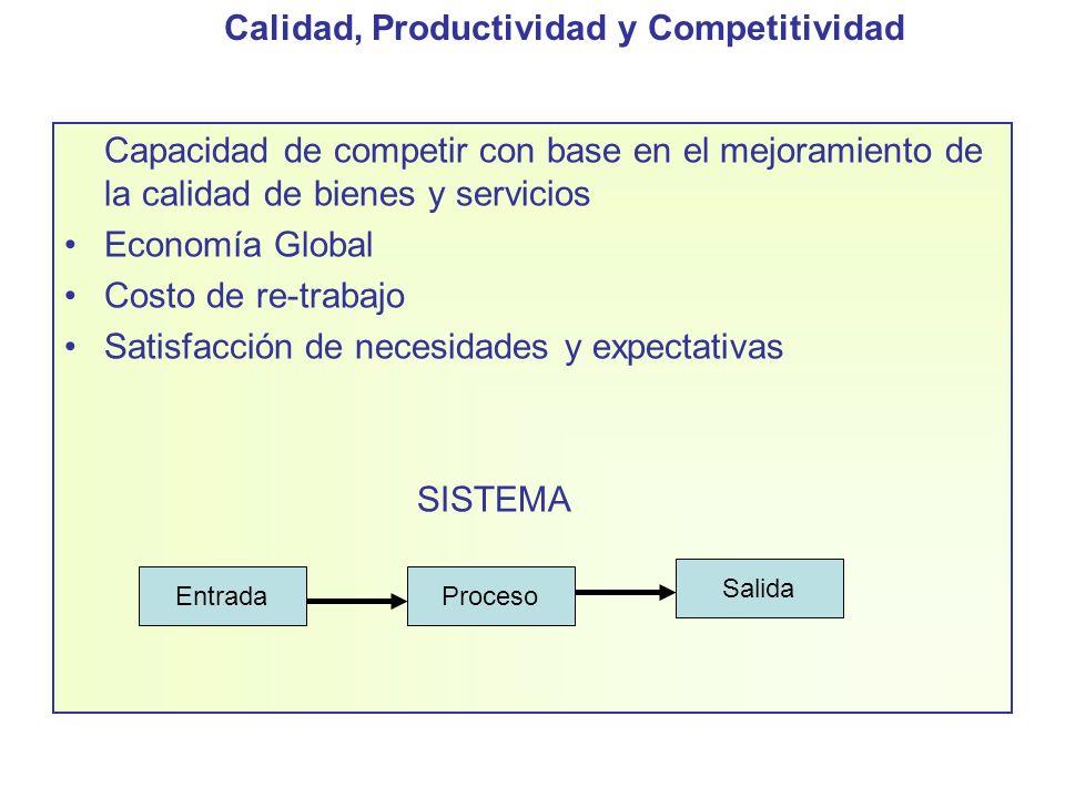 Calidad, Productividad y Competitividad Capacidad de competir con base en el mejoramiento de la calidad de bienes y servicios Economía Global Costo de
