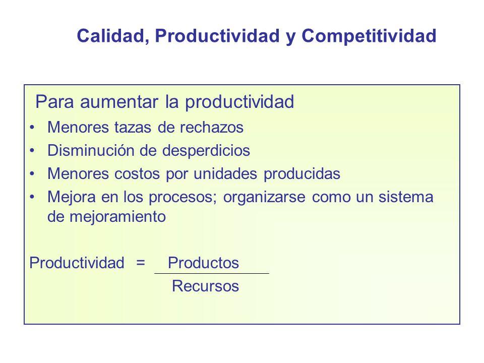 Calidad, Productividad y Competitividad Para aumentar la productividad Menores tazas de rechazos Disminución de desperdicios Menores costos por unidad