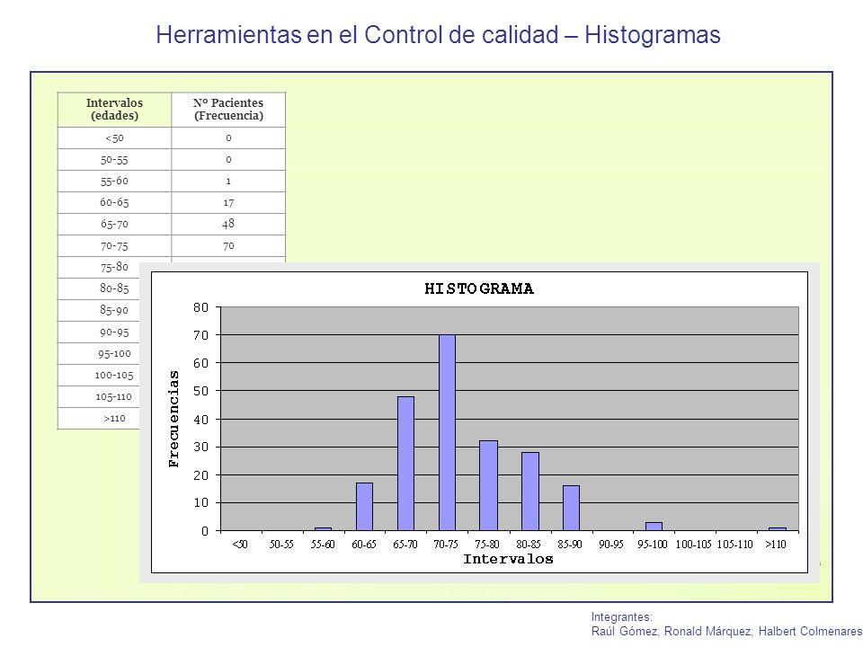 Herramientas en el Control de calidad – Histogramas Integrantes: Raúl Gómez, Ronald Márquez, Halbert Colmenares Intervalos (edades) Nº Pacientes (Frec