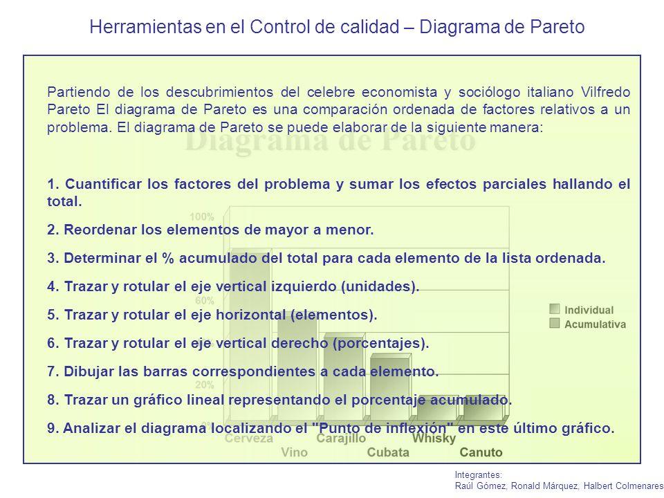 Partiendo de los descubrimientos del celebre economista y sociólogo italiano Vilfredo Pareto El diagrama de Pareto es una comparación ordenada de fact