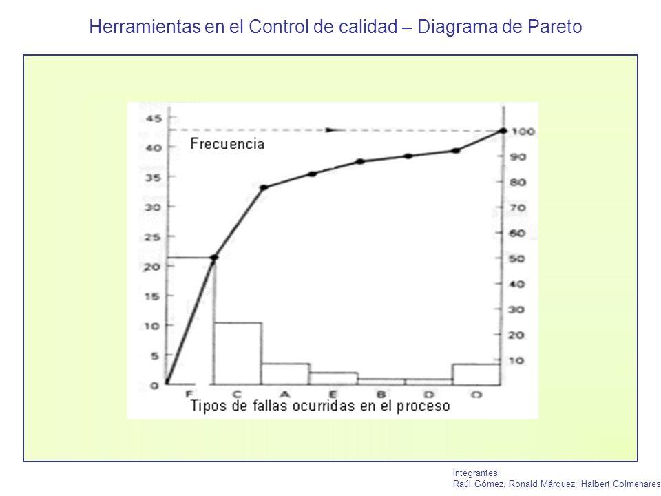 Herramientas en el Control de calidad – Diagrama de Pareto Integrantes: Raúl Gómez, Ronald Márquez, Halbert Colmenares