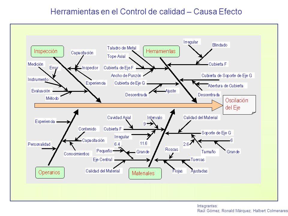Herramientas en el Control de calidad – Causa Efecto Integrantes: Raúl Gómez, Ronald Márquez, Halbert Colmenares