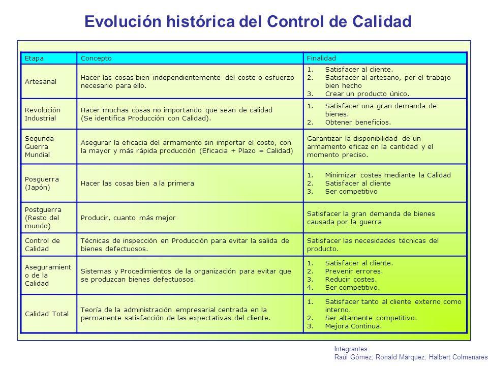 Evolución histórica del Control de Calidad Integrantes: Raúl Gómez, Ronald Márquez, Halbert Colmenares EtapaConceptoFinalidad Artesanal Hacer las cosa