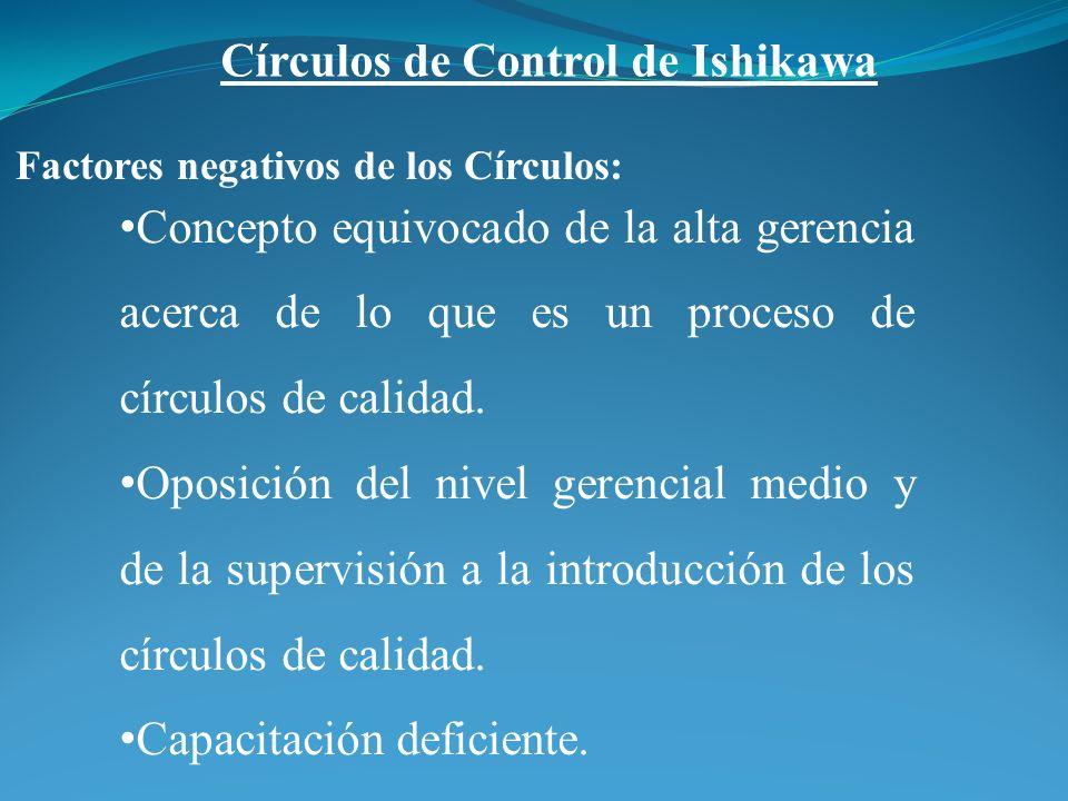 Círculos de Control de Ishikawa Concepto equivocado de la alta gerencia acerca de lo que es un proceso de círculos de calidad. Oposición del nivel ger