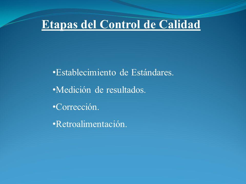 Etapas del Control de Calidad Establecimiento de Estándares. Medición de resultados. Corrección. Retroalimentación.