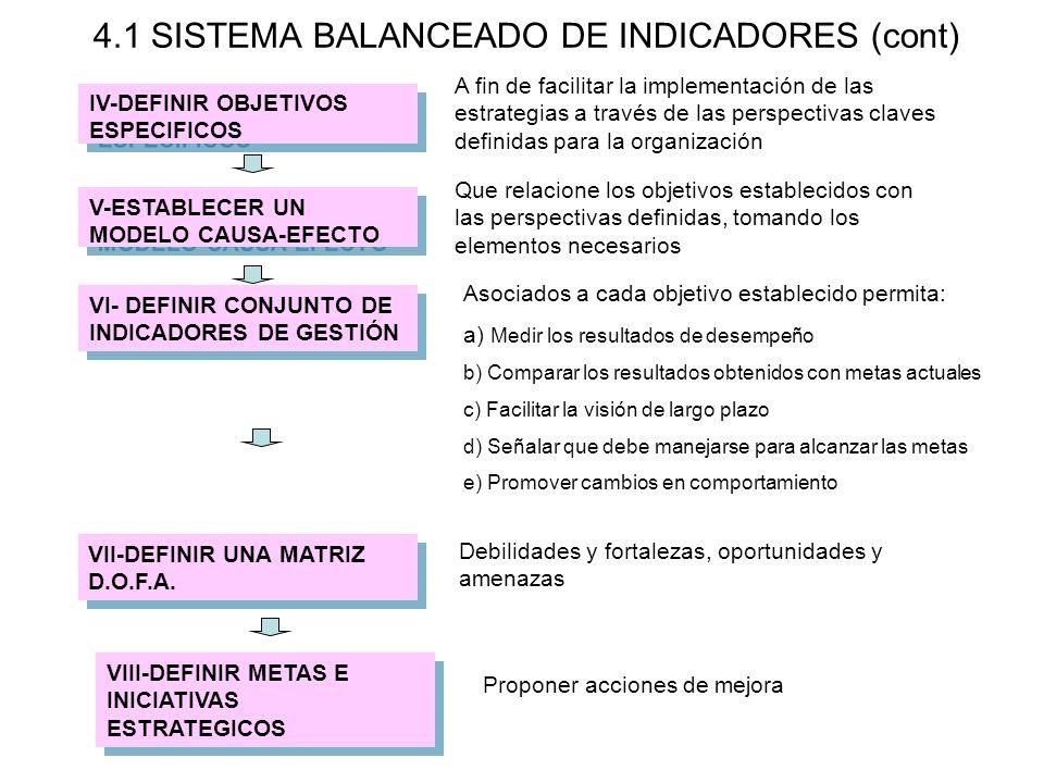 4.1 SISTEMA BALANCEADO DE INDICADORES (cont) VII-DEFINIR UNA MATRIZ D.O.F.A. VIII-DEFINIR METAS E INICIATIVAS ESTRATEGICOS Que relacione los objetivos