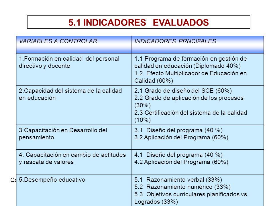 5.1 INDICADORES EVALUADOS Cont. VARIABLES A CONTROLARINDICADORES PRNCIPALES 1.Formación en calidad del personal directivo y docente 1.1 Programa de fo