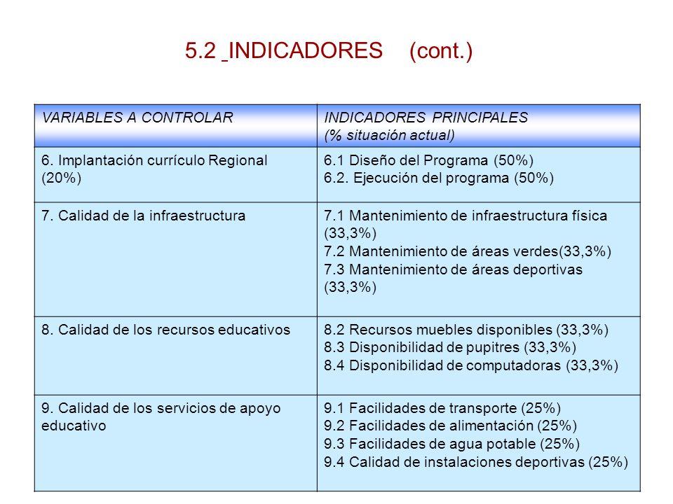 VARIABLES A CONTROLARINDICADORES PRINCIPALES (% situación actual) 6. Implantación currículo Regional (20%) 6.1 Diseño del Programa (50%) 6.2. Ejecució