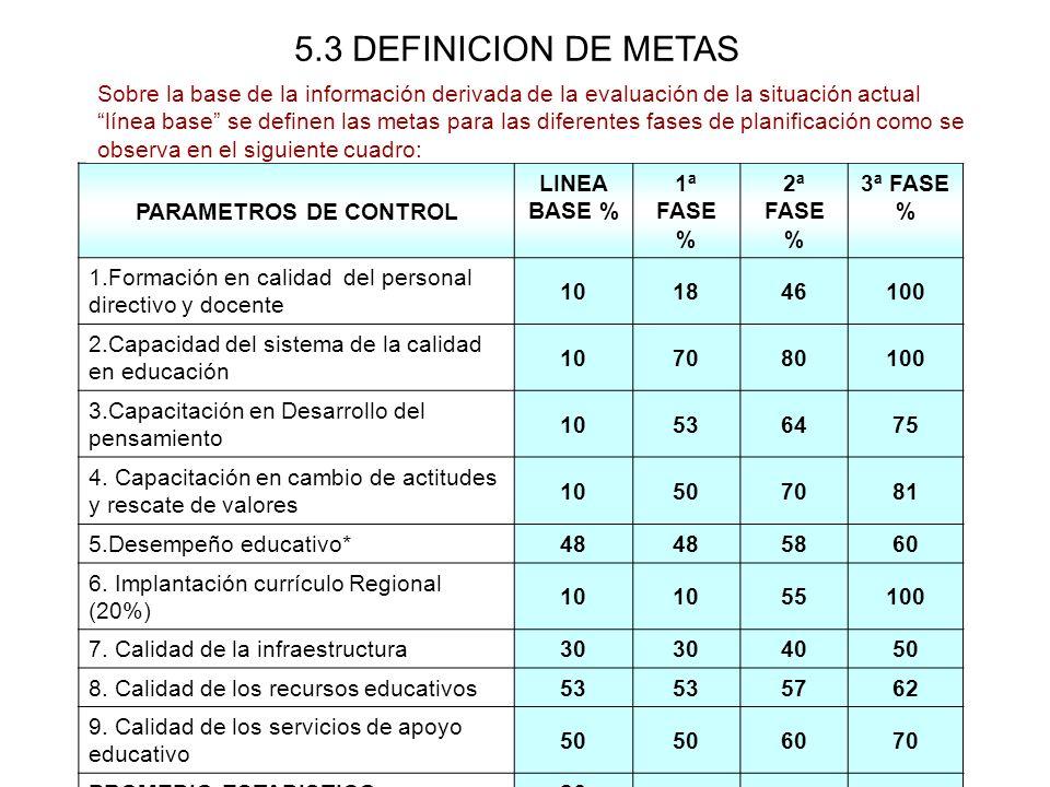 5.3 DEFINICION DE METAS PARAMETROS DE CONTROL LINEA BASE % 1ª FASE % 2ª FASE % 3ª FASE % 1.Formación en calidad del personal directivo y docente 10184
