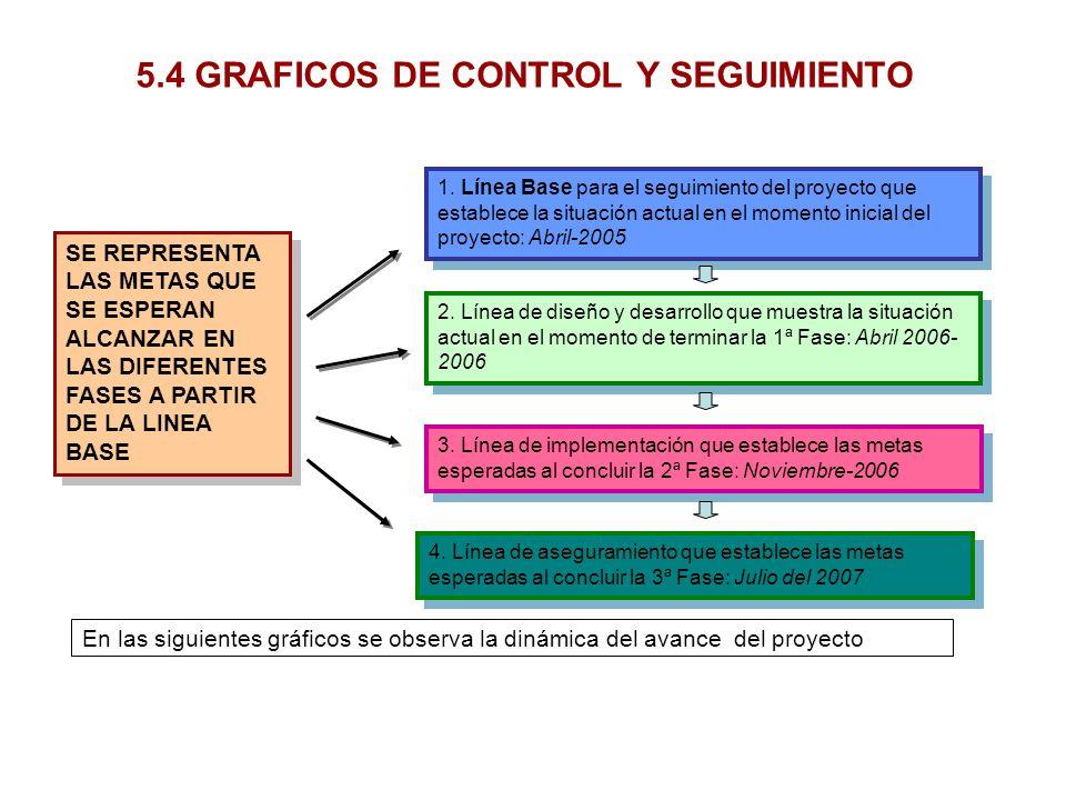 5.4 GRAFICOS DE CONTROL Y SEGUIMIENTO 4. Línea de aseguramiento que establece las metas esperadas al concluir la 3ª Fase: Julio del 2007 SE REPRESENTA