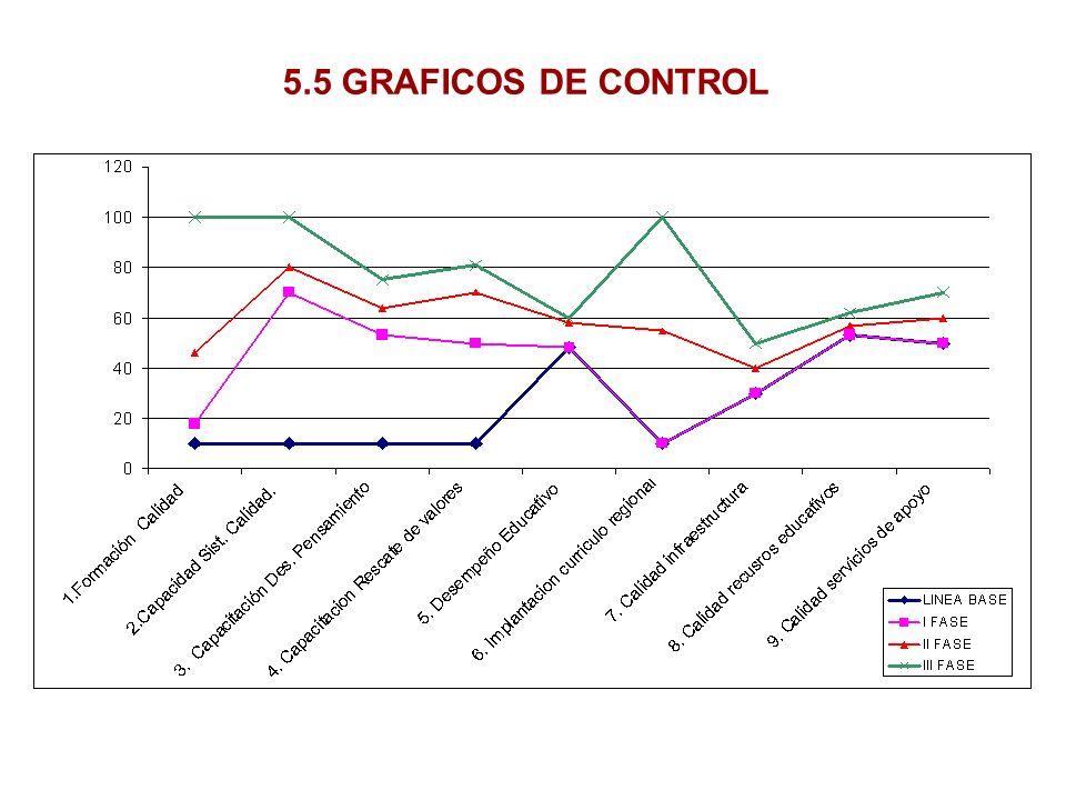 5.5 GRAFICOS DE CONTROL