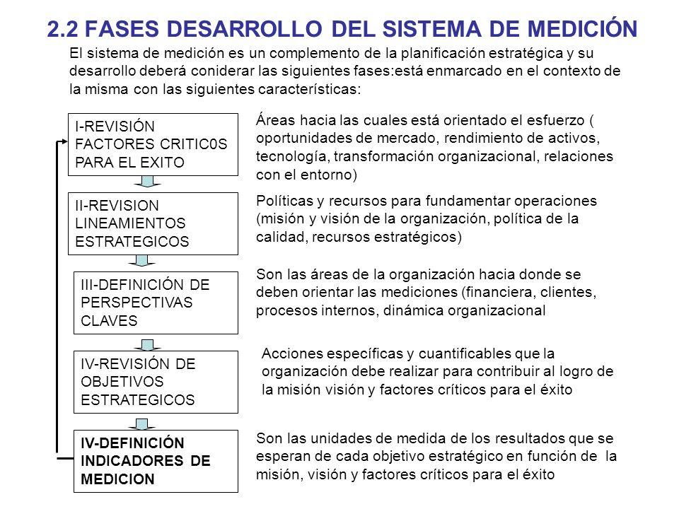2.2 FASES DESARROLLO DEL SISTEMA DE MEDICIÓN El sistema de medición es un complemento de la planificación estratégica y su desarrollo deberá coniderar