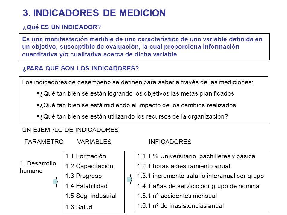 3. INDICADORES DE MEDICION Los indicadores de desempeño se definen para saber a través de las mediciones: ¿Qué tan bien se están logrando los objetivo