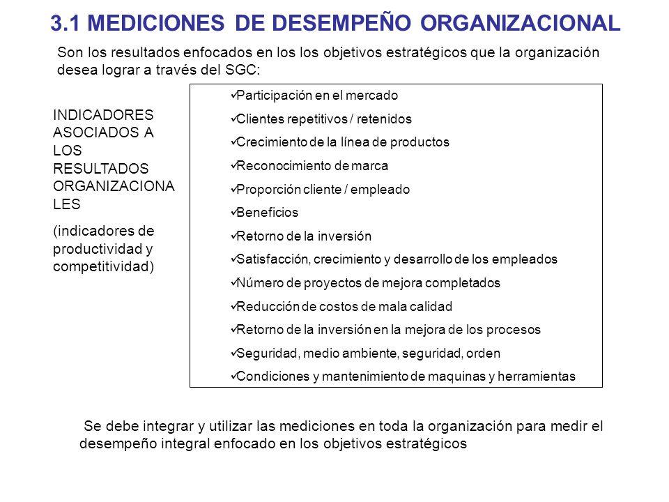 3.1 MEDICIONES DE DESEMPEÑO ORGANIZACIONAL Participación en el mercado Clientes repetitivos / retenidos Crecimiento de la línea de productos Reconocim