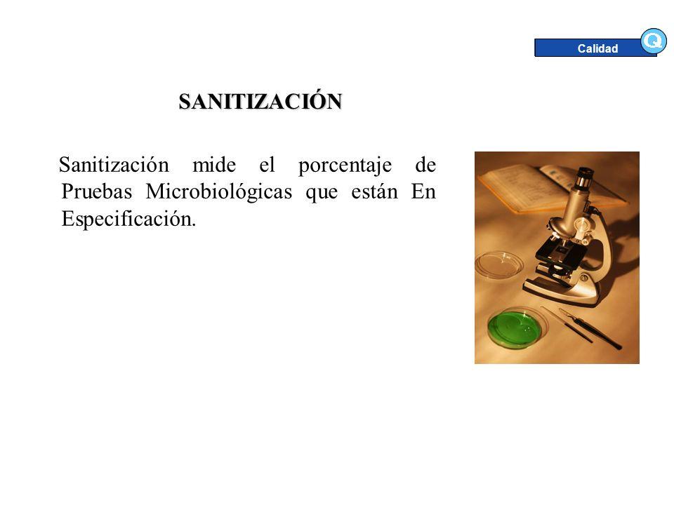 SANITIZACIÓN Sanitización mide el porcentaje de Pruebas Microbiológicas que están En Especificación. Calidad