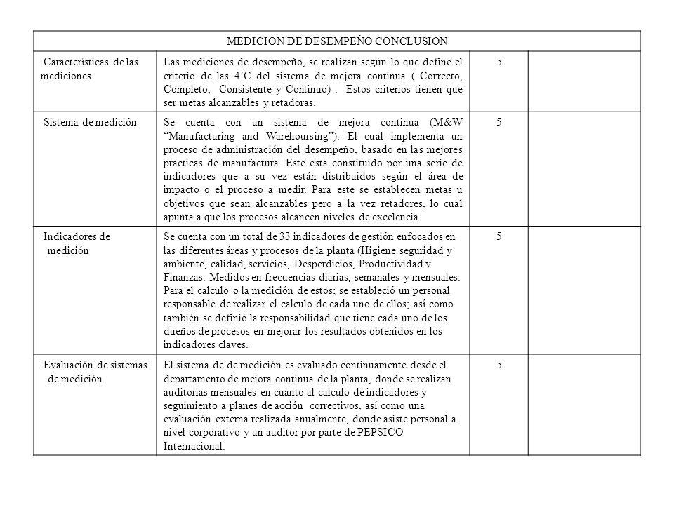 MEDICION DE DESEMPEÑO CONCLUSION Características de las mediciones Las mediciones de desempeño, se realizan según lo que define el criterio de las 4C