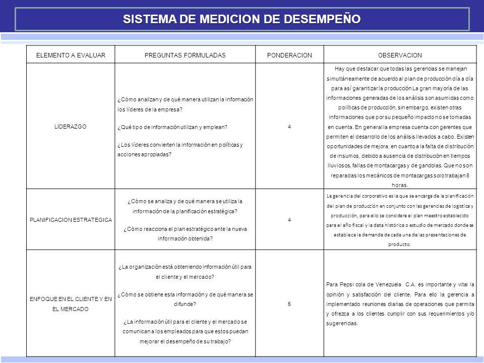 En cada CIP, Silva Cesar, realiza análisis microbiológicos para Pepsi-Cola Planta Caucagua de: Bacterias, Levaduras, Mohos y Coliformes en las muestras de hisopados y agua de enjuague que se toman de las válvulas de la llenadora.