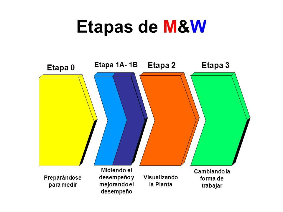 Etapas de M&W Etapa 2 Visualizando la Planta Etapa 3 Cambiando la forma de trabajar Etapa 0 Preparándose para medir Etapa 1A- 1B Midiendo el desempeño