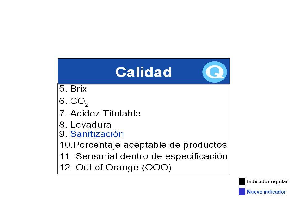 El Brix mide el porcentaje de pruebas buenas del producto terminado (PT) cuyos resultados entran dentro de los límites de especificación de azúcares sólidas para el producto que esta siendo probado.