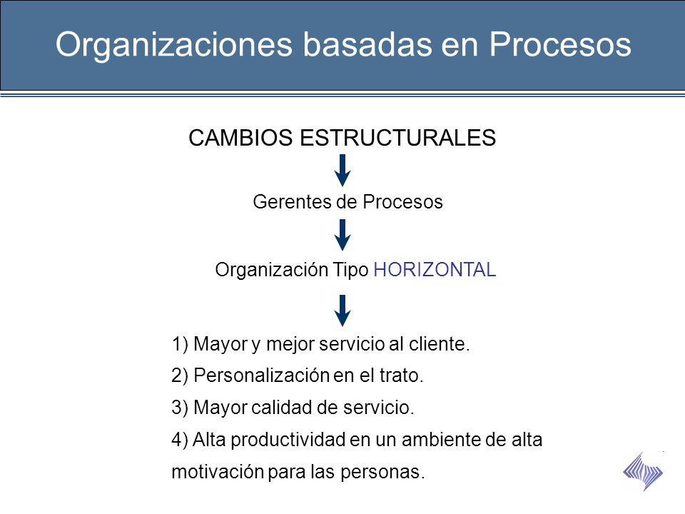 CAMBIOS ESTRUCTURALES Organizaciones basadas en Procesos Gerentes de Procesos Organización Tipo HORIZONTAL 1) Mayor y mejor servicio al cliente. 2) Pe