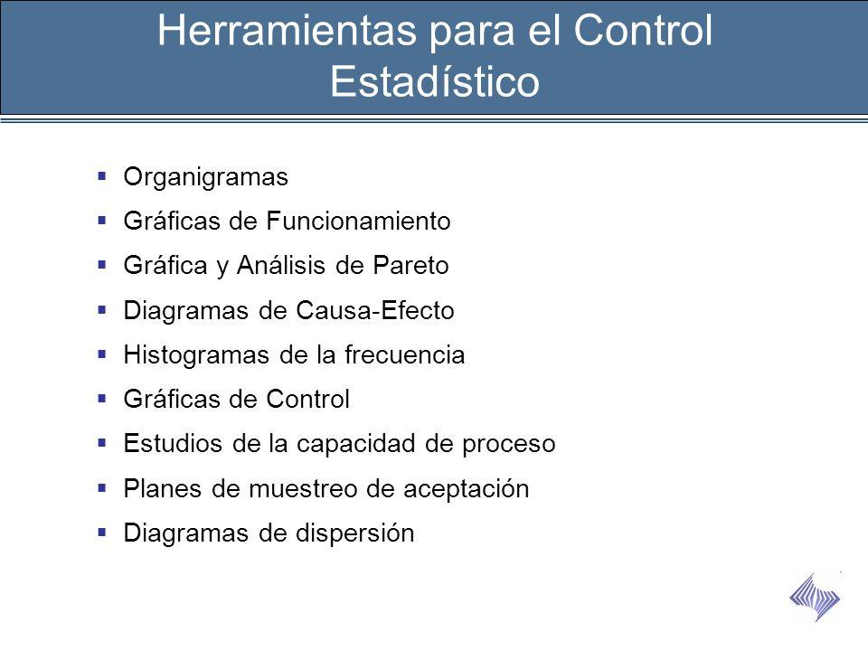 Herramientas para el Control Estadístico Organigramas Gráficas de Funcionamiento Gráfica y Análisis de Pareto Diagramas de Causa-Efecto Histogramas de
