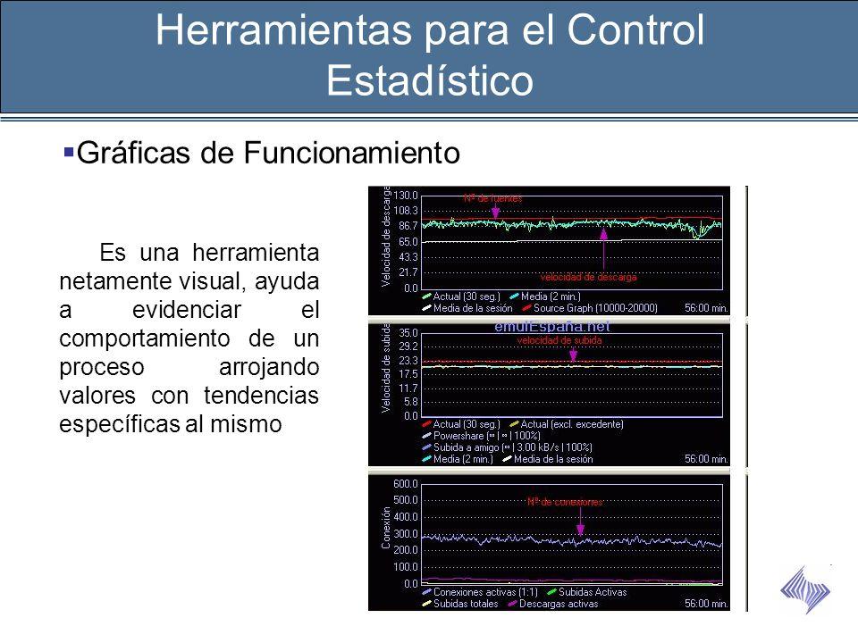 Herramientas para el Control Estadístico Gráficas de Funcionamiento Es una herramienta netamente visual, ayuda a evidenciar el comportamiento de un pr
