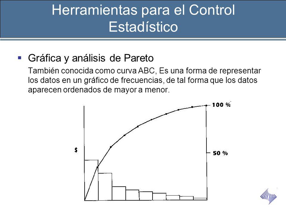 Gráfica y análisis de Pareto También conocida como curva ABC, Es una forma de representar los datos en un gráfico de frecuencias, de tal forma que los
