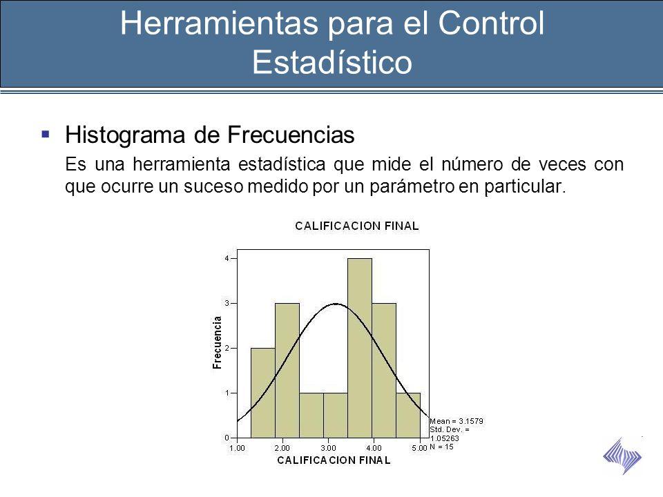 Histograma de Frecuencias Es una herramienta estadística que mide el número de veces con que ocurre un suceso medido por un parámetro en particular. H