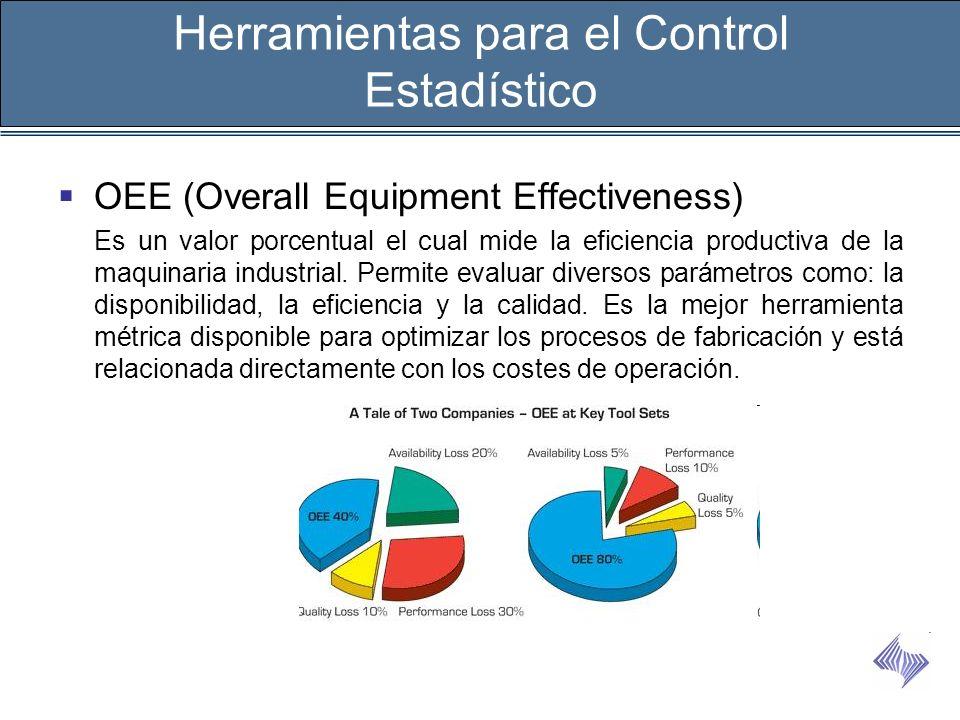 OEE (Overall Equipment Effectiveness) Es un valor porcentual el cual mide la eficiencia productiva de la maquinaria industrial. Permite evaluar divers