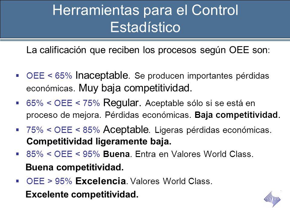 La calificación que reciben los procesos según OEE son : OEE < 65% Inaceptable. Se producen importantes pérdidas económicas. Muy baja competitividad.