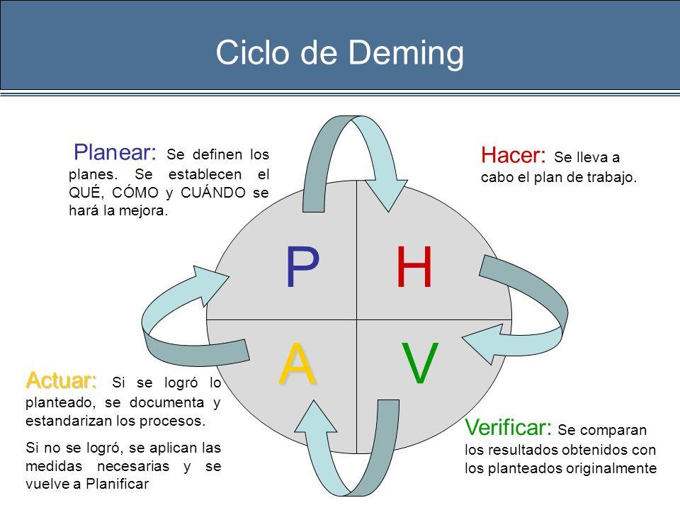 Ciclo de Deming PH VA Planear: Se definen los planes. Se establecen el QUÉ, CÓMO y CUÁNDO se hará la mejora. Verificar: Se comparan los resultados obt